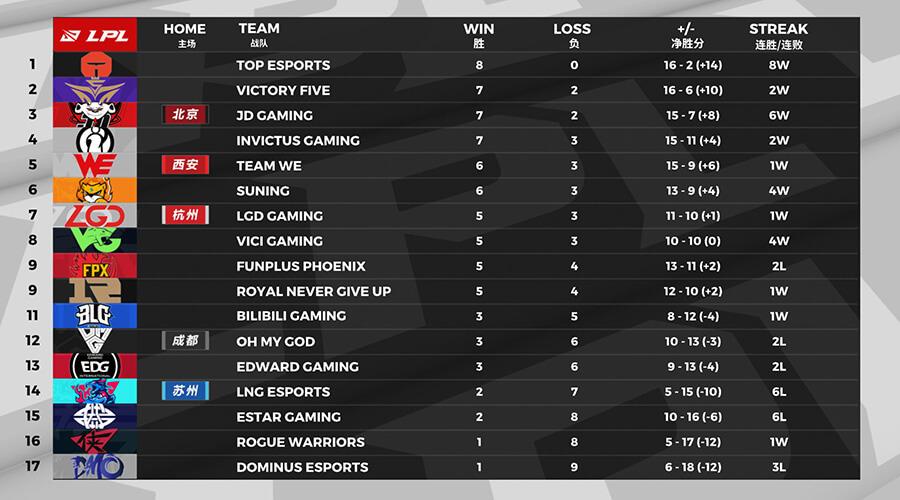 Bảng xếp hạng LPL Mùa Hè 2020 Tuần 6