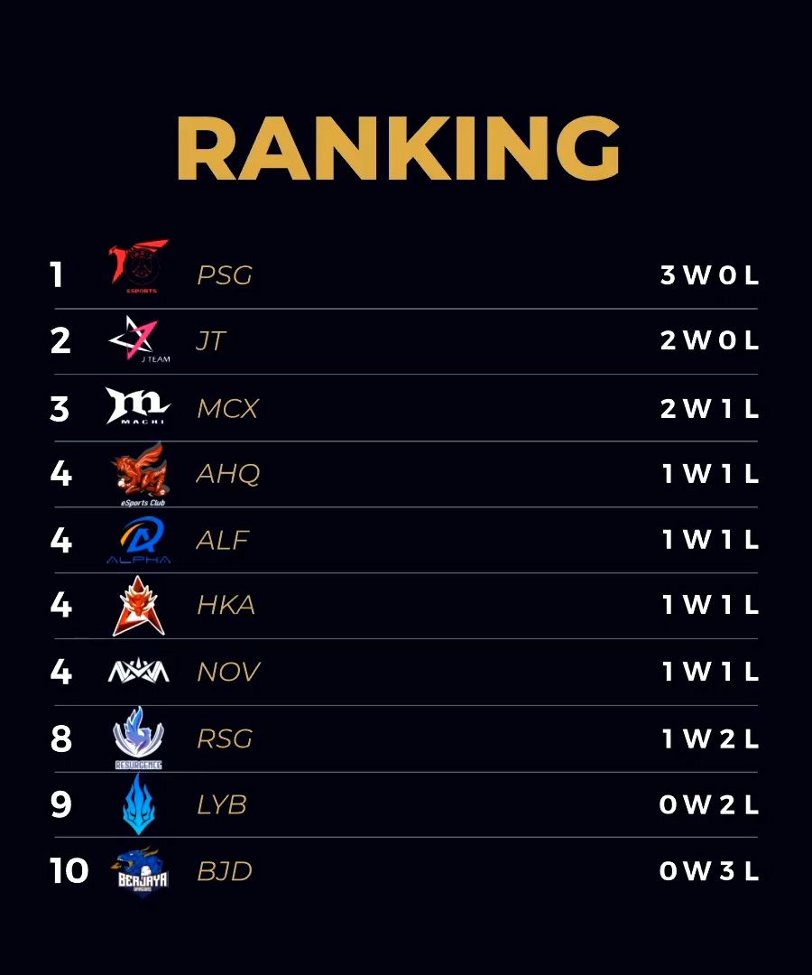 Bảng xếp hạng PCS Mùa Hè 2020 Tuần 1