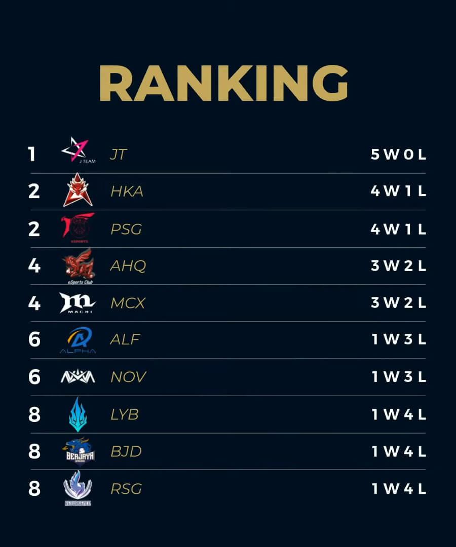 Bảng xếp hạng PCS Mùa Hè 2020 Tuần 2