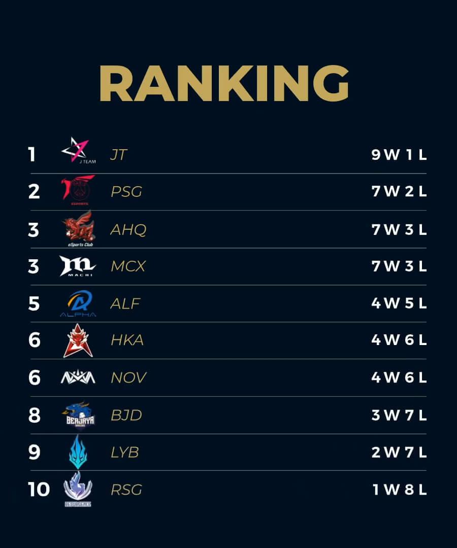 Bảng xếp hạng PCS Mùa Hè 2020 Tuần 4
