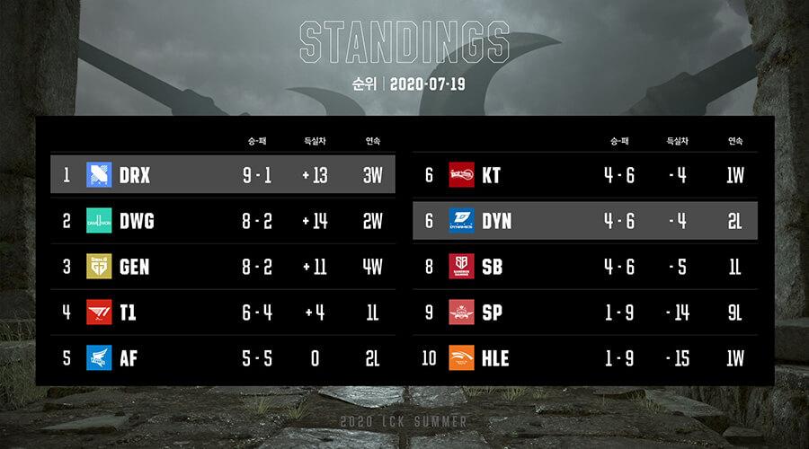 Bảng xếp hạng LCK Mùa Hè 2020 Tuần 5