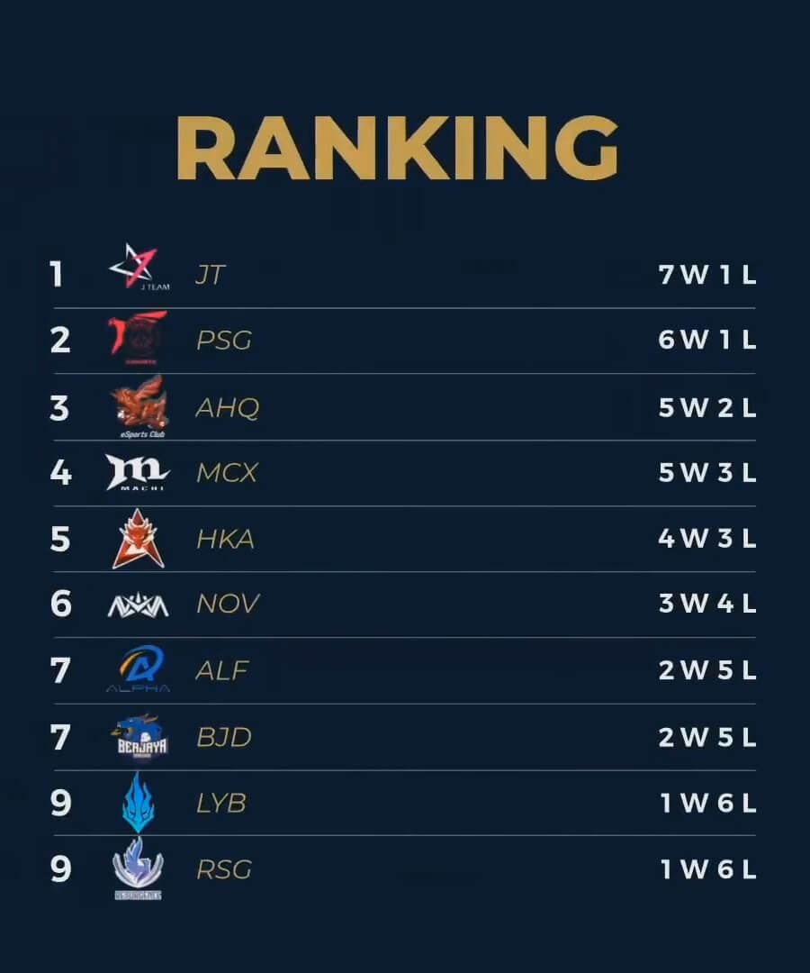 Bảng xếp hạng PCS Mùa Hè 2020 Tuần 3