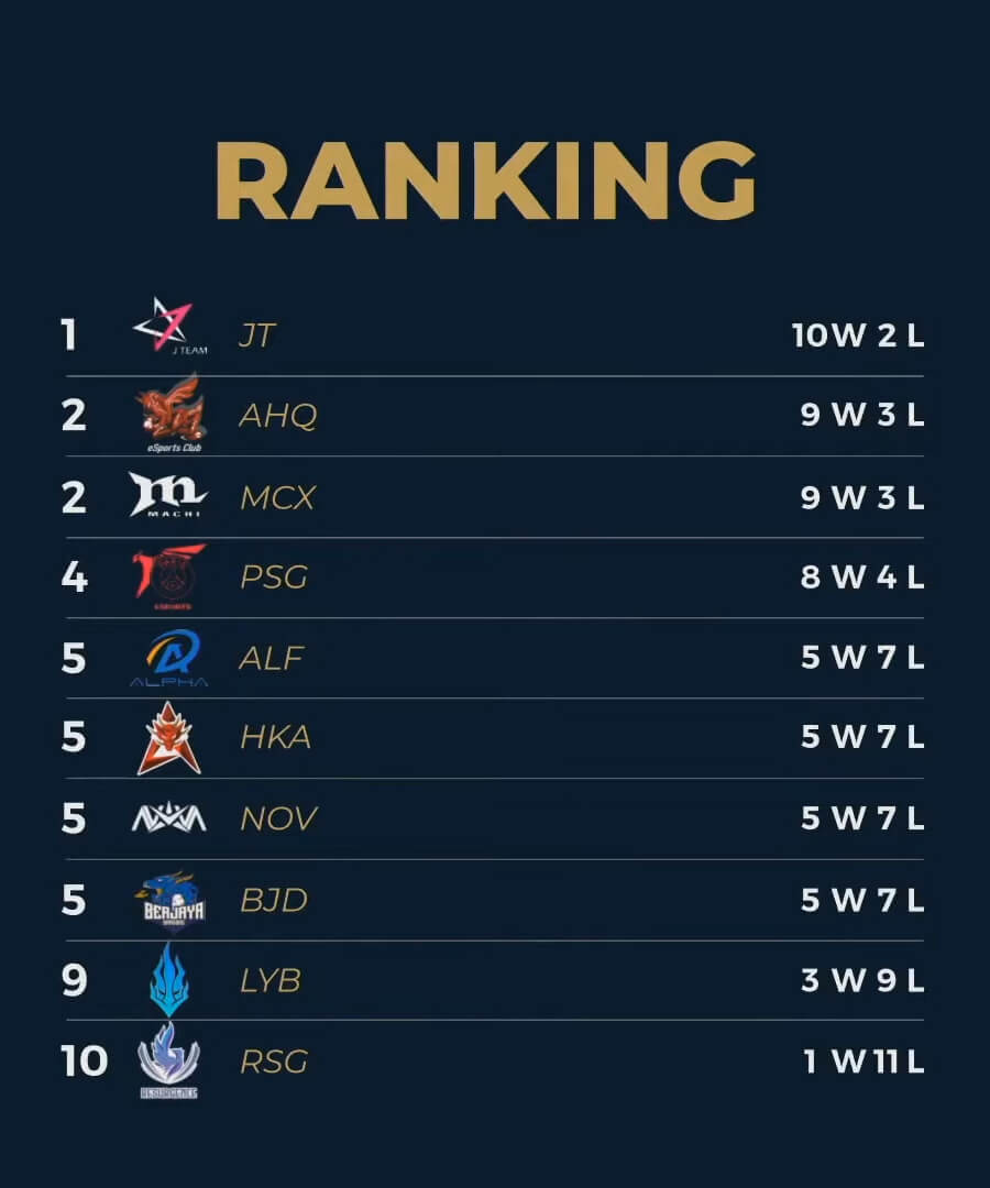 Bảng xếp hạng PCS Mùa Hè 2020 Tuần 5.