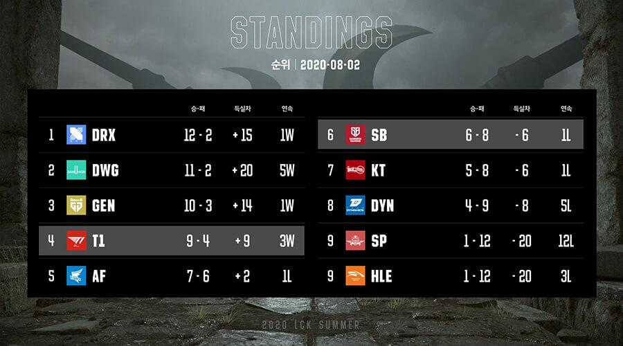 Bảng xếp hạng LCK Mùa Hè 2020 Tuần 7