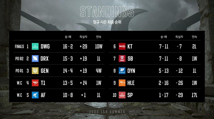 Bảng xếp hạng LCK Mùa Hè 2020 Tuần 10