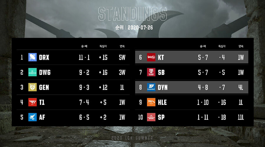 Bảng xếp hạng LCK Mùa Hè 2020 Tuần 6
