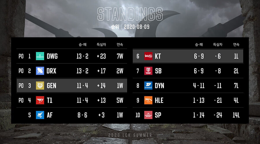 Bảng xếp hạng LCK Mùa Hè 2020 Tuần 8.