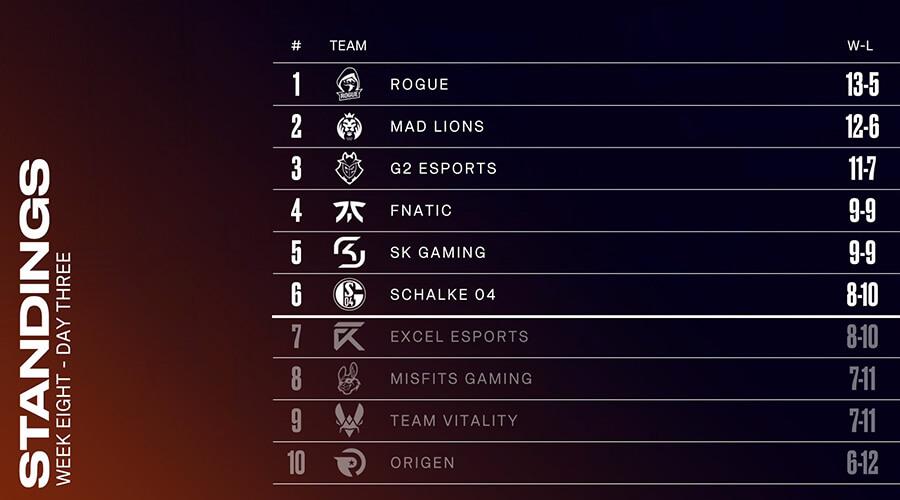 Bảng xếp hạng LEC Mùa Hè 2020 Tuần 8