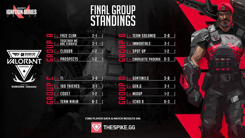 Kết quả vòng bảng T1 x NSG Showdown