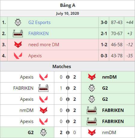 Kết quả bảng A với chiến thắng áp đảo của G2 Esports