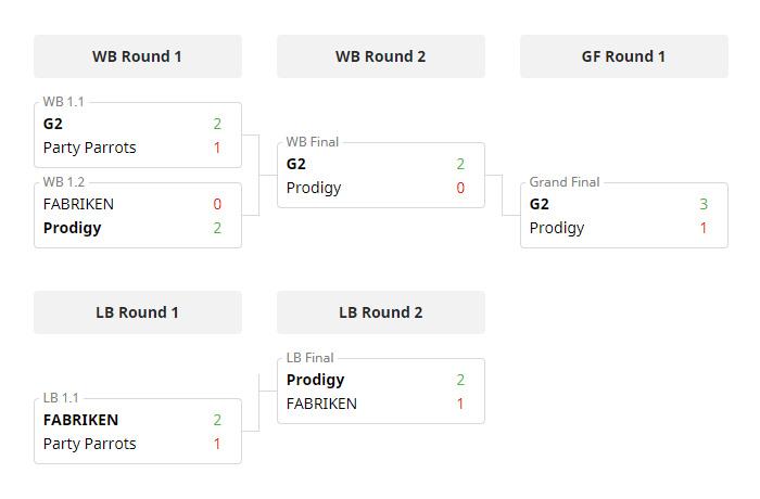 Kết quả vòng chung kết Vitality European Open