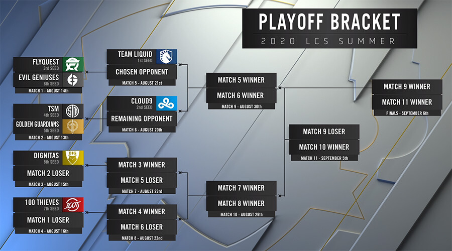 Bảng đầu và lịch thi đấu playoffs LCS Mùa Hè 2020