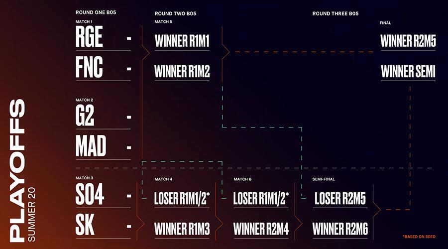 Bảng đấu và lịch thi đấu playoffs LEC Mùa Hè 2020