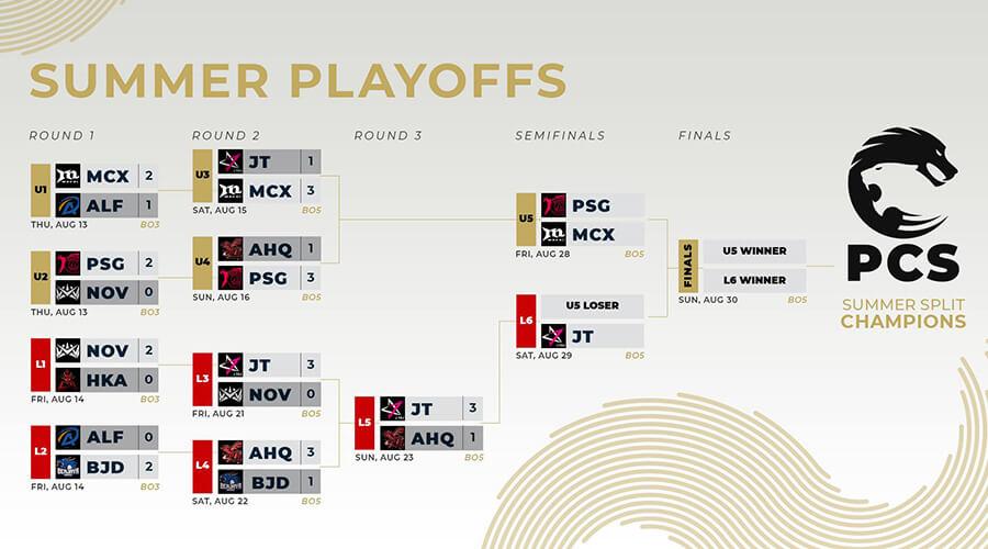 Bảng đấu playoffs PCS Mùa Hè 2020 sau khi kết thúc vòng 3