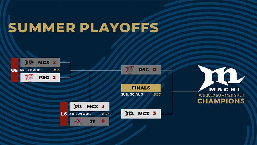 Kết quả vòng chung kết PCS Mùa Hè 2020.