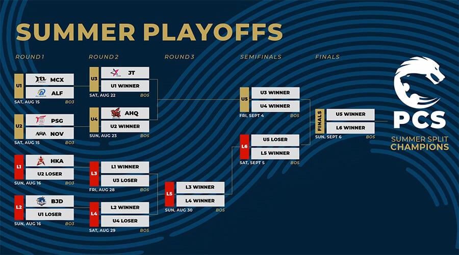 Bảng đấu và lịch thi đấu playoffs PCS Mùa Hè 2020.