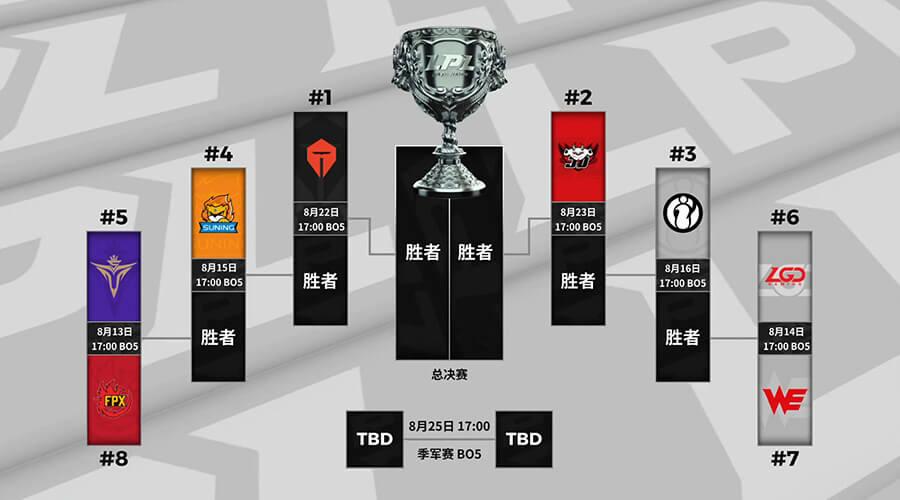 Bảng đấu và lịch thi đấu playoffs LPL Mùa Hè 2020