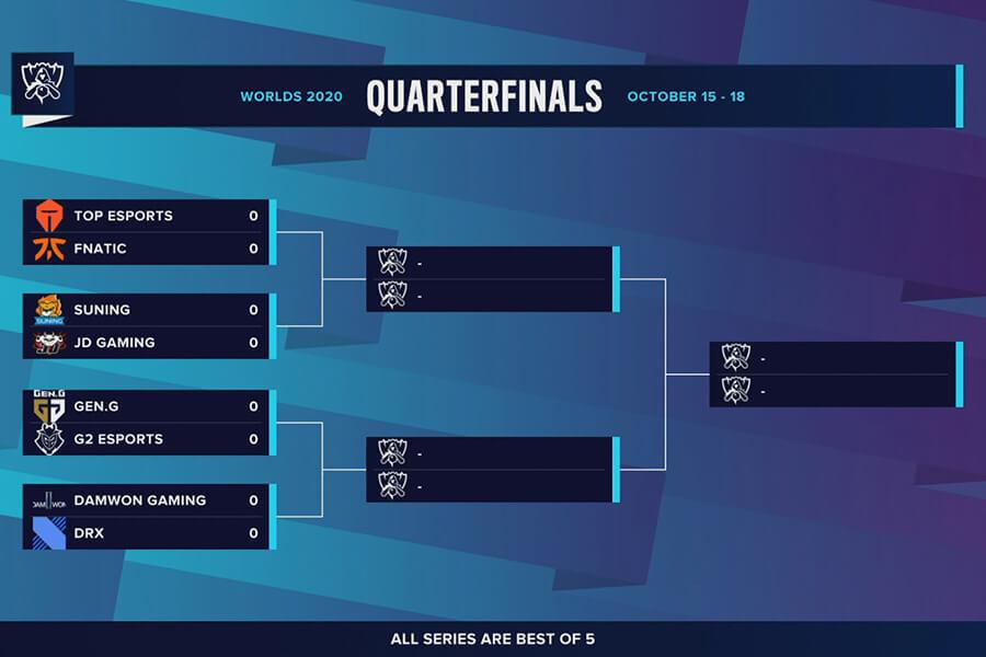 Bảng đấu vòng chung kết của CKTG 2020.