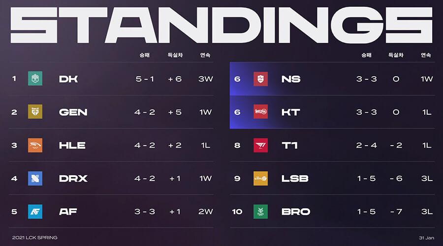 Bảng xếp hạng LCK Mùa Xuân 2021 sau tuần 3