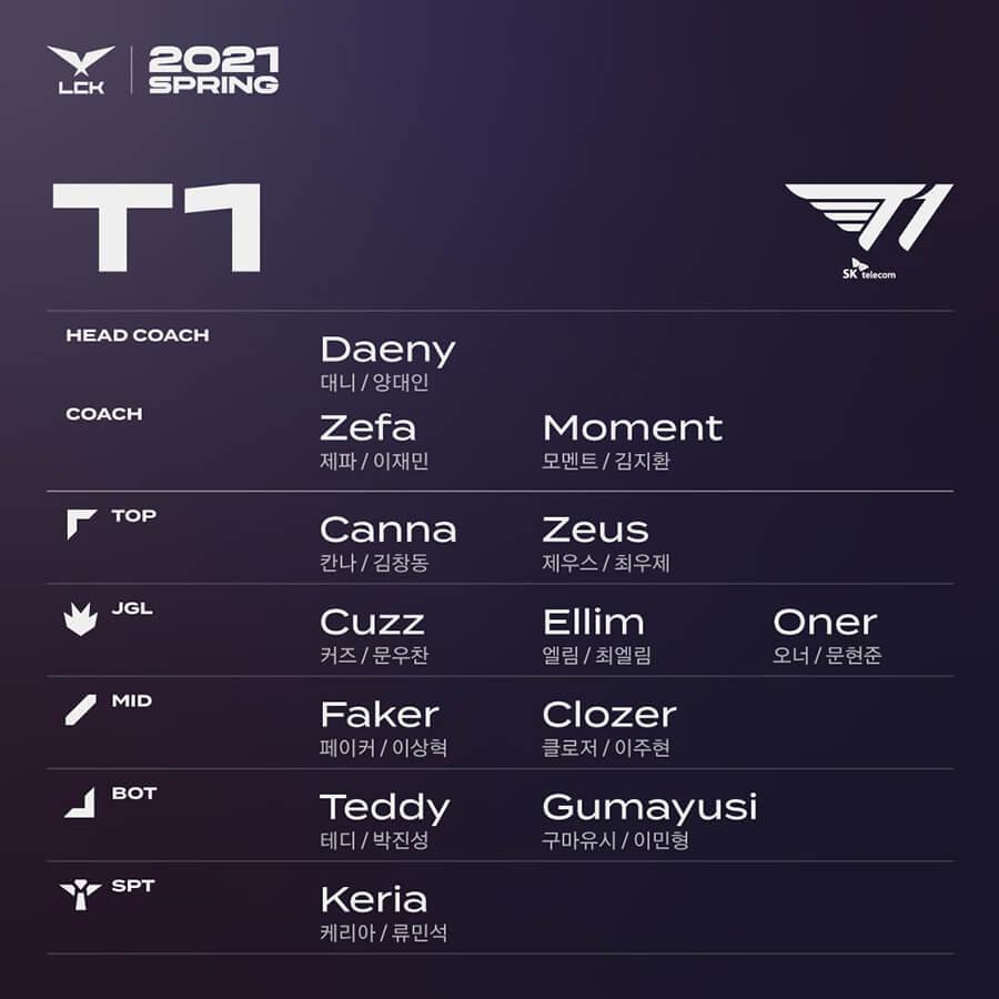 Đội hình lượt đi T1