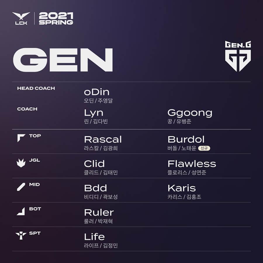 Lượt về LCK Mùa Xuân 2021: Gen.G đăng ký Burdol (đường trên) vào đội hình LCK.