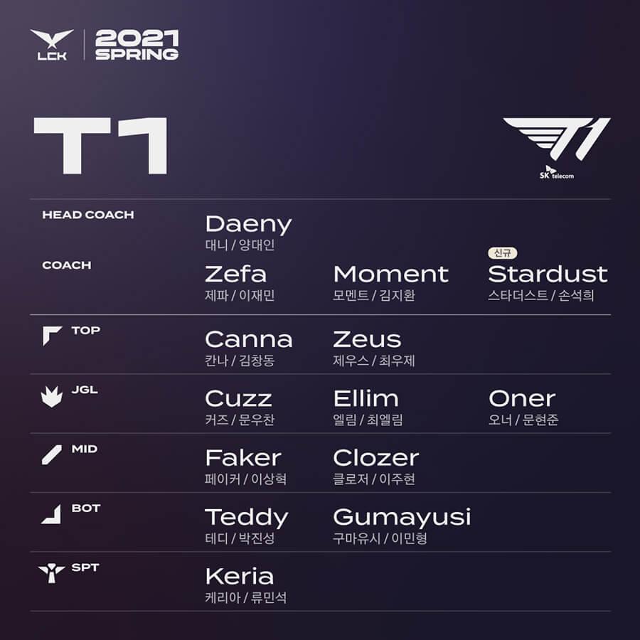 Lượt về LCK Mùa Xuân 2021: T1 bổ sung StarDust vào ban huấn luyện của đội hình LCK. StarDust là cựu tuyển thủ StarCraft và từng là huấn luyện viên cho H2K và 100 Thievies.
