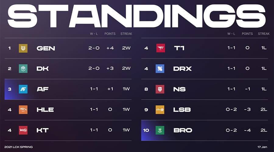Bảng xếp hạng LCK Mùa Xuân 2021 sau khi kết thúc tuần 1