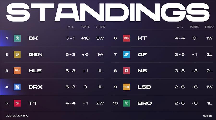 Bảng xếp hạng LCK Mùa Xuân 2021 sau tuần 4