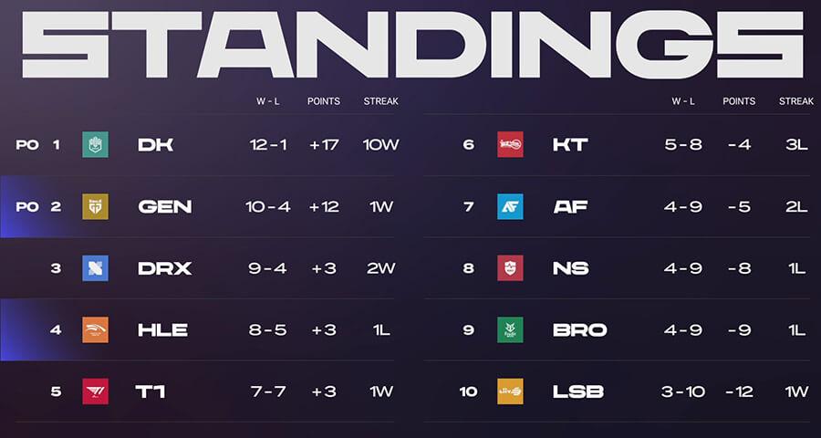 Bảng xếp hạng LCK Mùa Xuân 2021 sau tuần 7