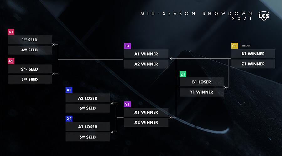 LCS Mid-Season Showdown