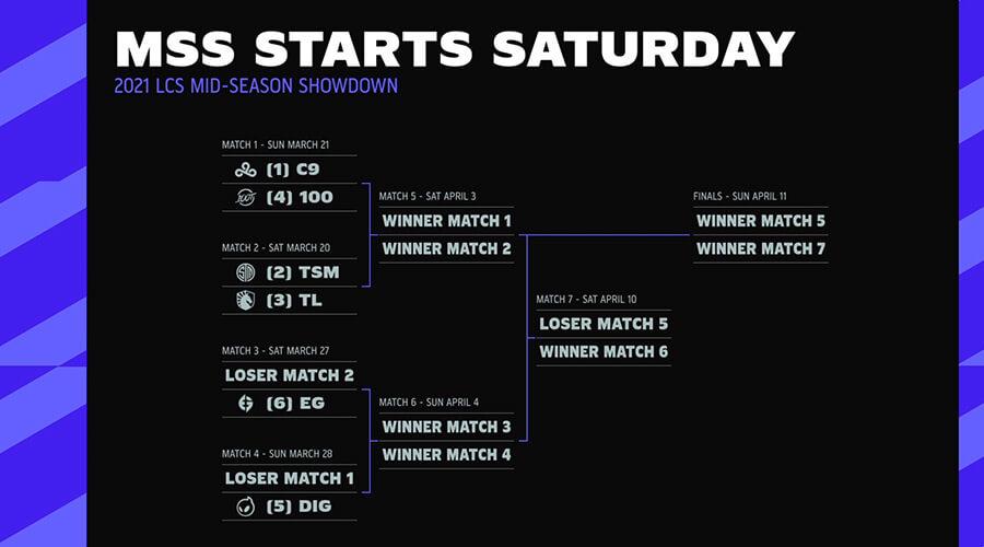 Lịch thi đấu LCS Mid-Season Showdown 2021