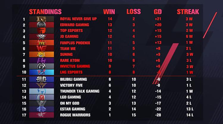 Bảng xếp hạng LPL Mùa Xuân sau khi kết thúc vòng bảng