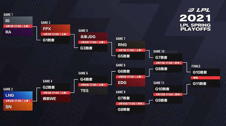 Lịch thi đấu Playoffs LPL Mùa Xuân 2021
