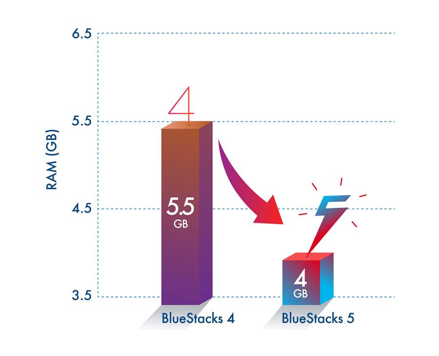Biểu đồ so sánh hiệu suất sử dụng RAM của BlueStacks 5 Beta và BlueStacks 4