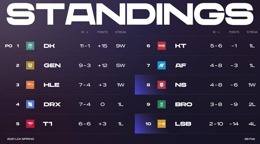 Bảng xếp hạng LCK Mùa Xuân 2021 sau tuần 6