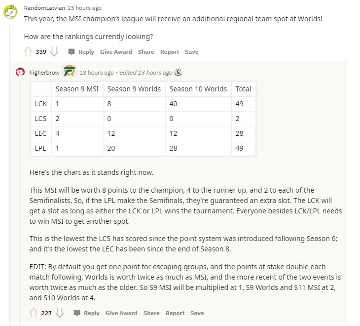 Bảng xếp hạng theo chia sẻ của thành viên u/higherbrow trên diễn đàn Reddit