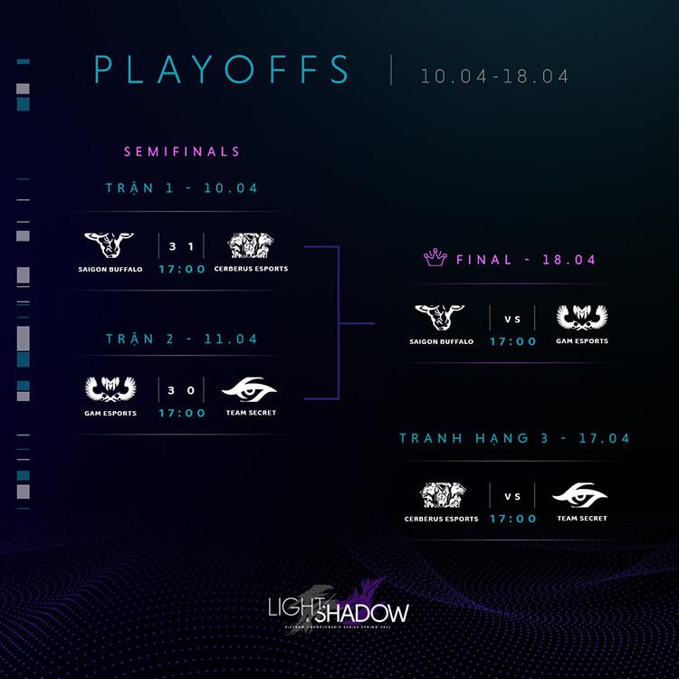 Bảng đấu VCS Mùa Xuân 2021 sau khi kết thúc vòng bán kết