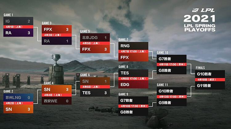 Bảng đấu Playoffs LPL Mùa Xuân 2021 sau khi kết thúc vòng 3