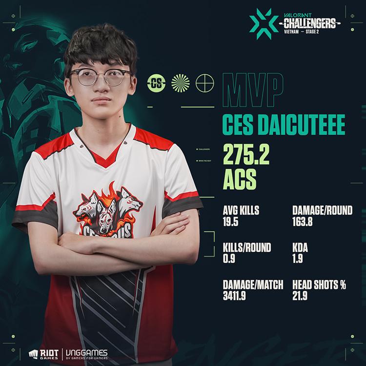 Daicuteee là tuyển thủ xuất sắc nhất Vietnam Stage 2 Challengers