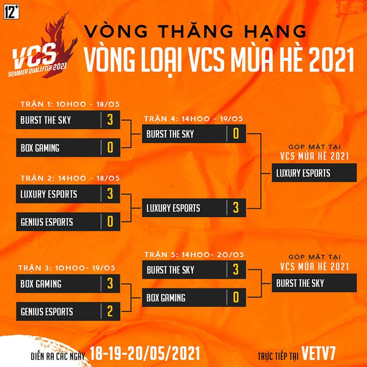 Bảng đấu Vòng thăng hạng VCS Mùa Hè 2021òng thăng hạng VCS Mùa Hè 2021