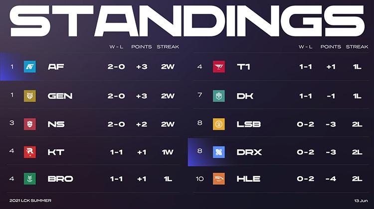 Bảng xếp hạng LCK Mùa Hè 2021 sau tuần 1