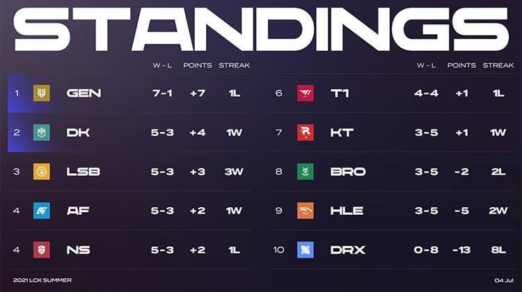 Bảng xếp hạng LCK Mùa Hè 2021 sau tuần 4