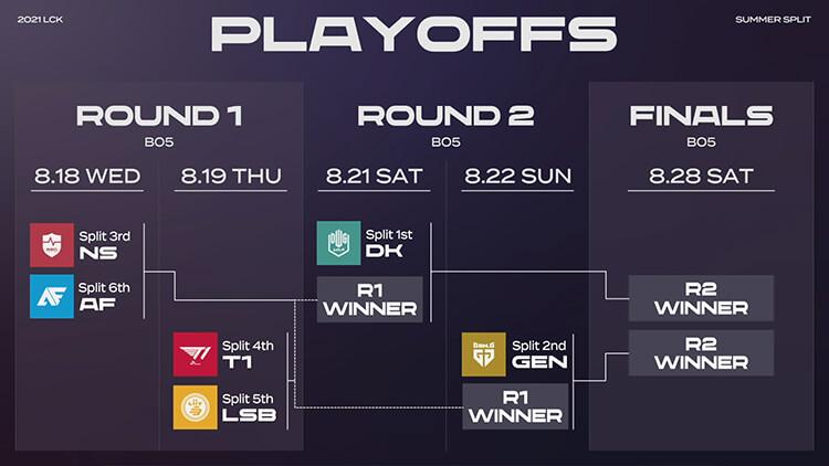 Bảng đấu Playoffs LCK Mùa Hè 2021