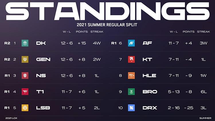 Bảng xếp hạng LCK Mùa Hè 2021 sau khi kết thúc vòng bảng