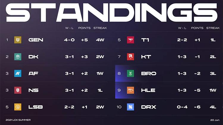 Bảng xếp hạng LCK Mùa Hè 2021 sau tuần 2