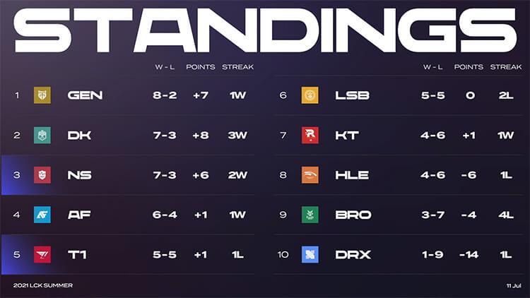 Bảng xếp hạng LCK Mùa Hè 2021 sau tuần 5
