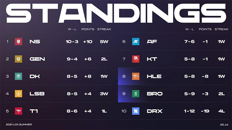 Bảng xếp hạng LCK Mùa Hè 2021 sau tuần 7