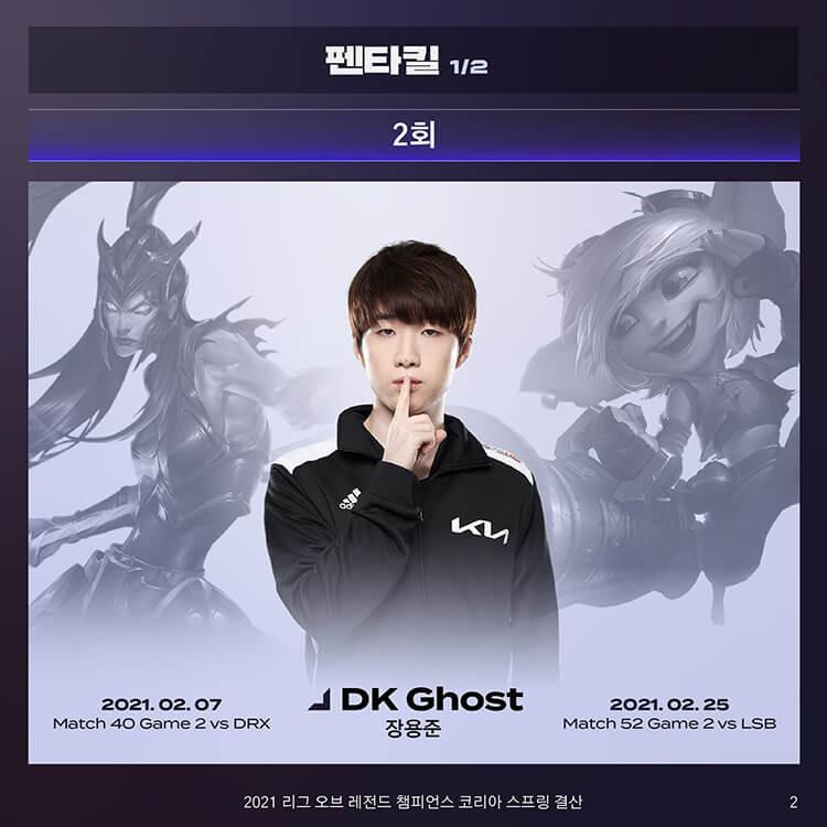 DK Ghost là người sở hữu nhiều Pentakill nhất tại LCK Mùa Xuân 2021 (2 lần)