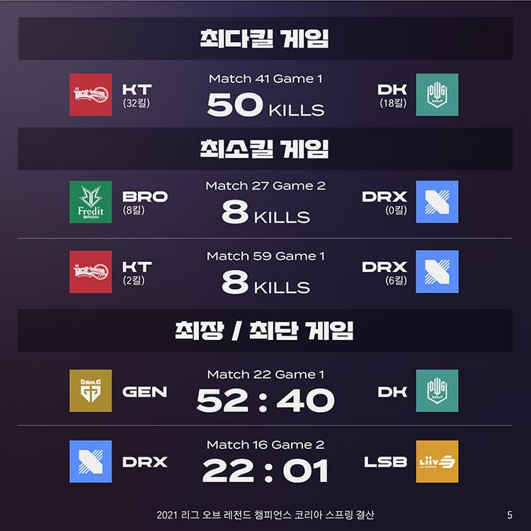 KT vs DK Ván 1 là ván đấu có nhiều điểm hạ gục nhất với 50 điểm hạ gục. Hai ván đấu có ít điểm hạ gục nhất (8 điểm) là BRO vs DRX Ván 2 và KT vs DRX Ván 1. GEN vs DK Ván 1 là ván đấu có thời gian dài nhất với 52 phút 40 giây. Ván đấu có thời gian ngắn nhất thuộc về ván 2 giữa DRX vs LSB