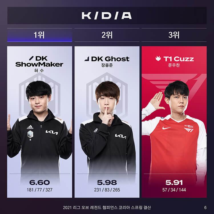 DK ShowMaker, DK Ghost là T1 Cuzz là các tuyển thủ dẫn đầu bảng xếp hạng KD/A với điểm số lần lượt là 6.60, 5.98 và 5.91
